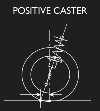 100304-wheel-alignment-caster-positive.jpg